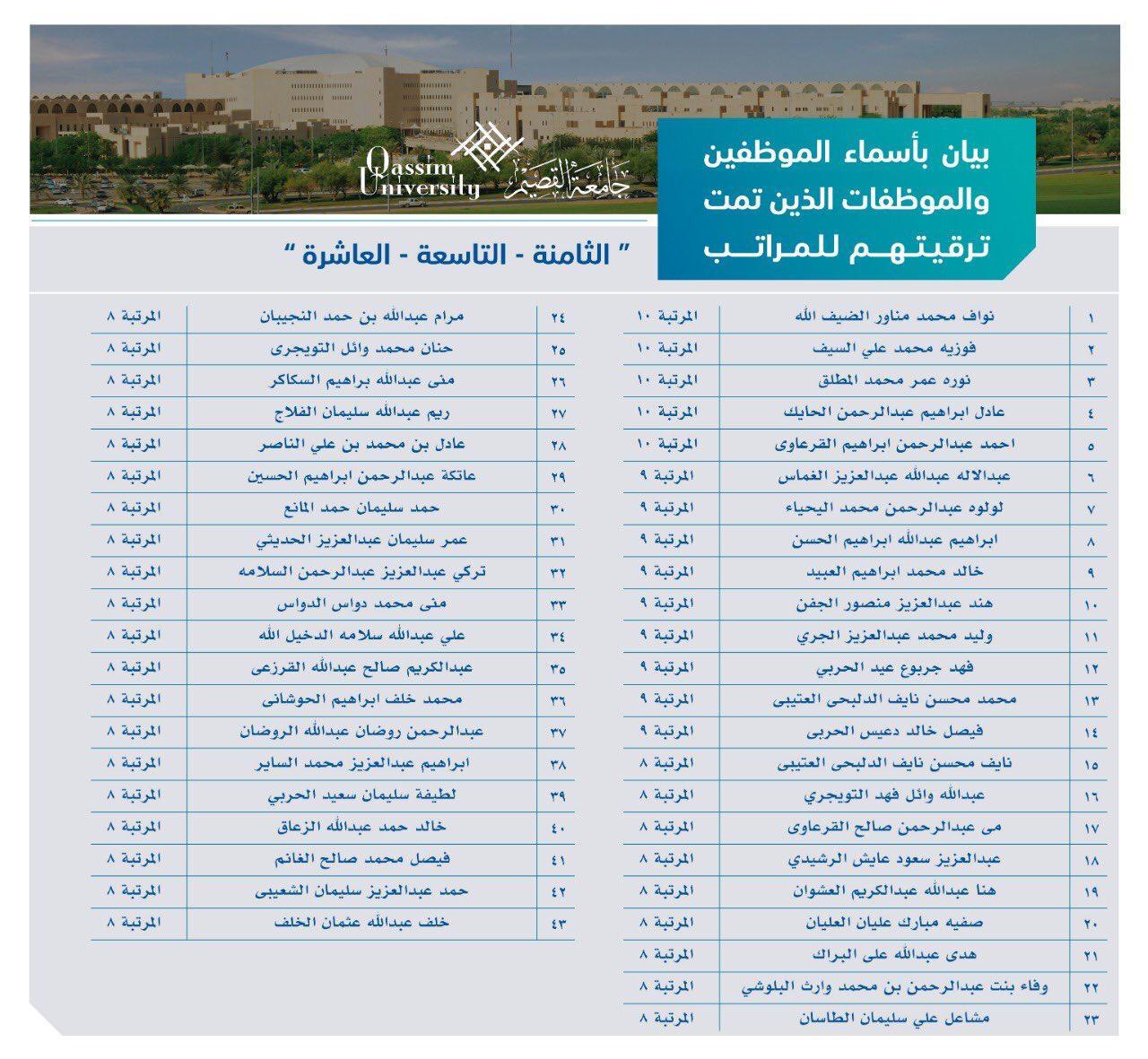 عمادة الموارد البشرية ترقيات موظفي جامعة القصيم في محضر ترقيات الموظفين لشهر رجب لعام 1440 هـ